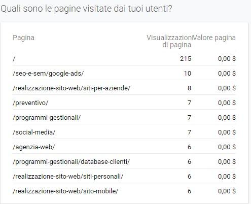 analytics pagine visitate
